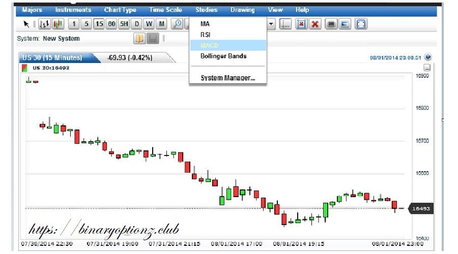 استراتژی-برای معامله طلا در باینری-آپشن 1