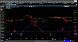 استراتژی معامله باینری آپشن خارج از زمان بازار