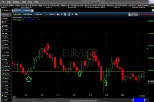 استراتژی معامله 10 دقیقه بر اساس روند قیمت