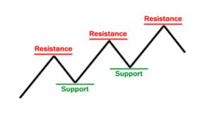 مبانی تجارت با فارکس - خطوط حمایت و مقاومت