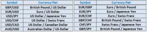 مبانی تجارت با فارکس 2 - جفت ارزها
