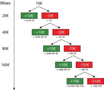 بررسی کامل استراتژی مارتینگل در باینری آپشن