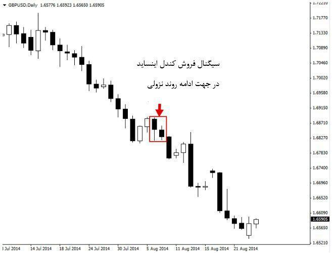 استراتژی پرایس اکشن معامله با کندل اینساید 2