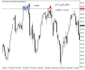 استراتژی پرایس اکشن معامله با کندل اینساید 5