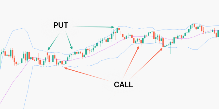 bollinger bands in binary options