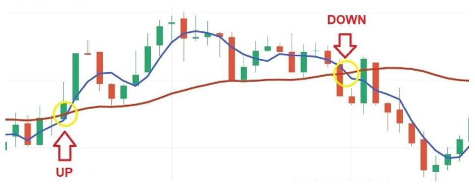 4 تا استراتژی معامله با اندیکاتور مووینگ اوریج Moving Average