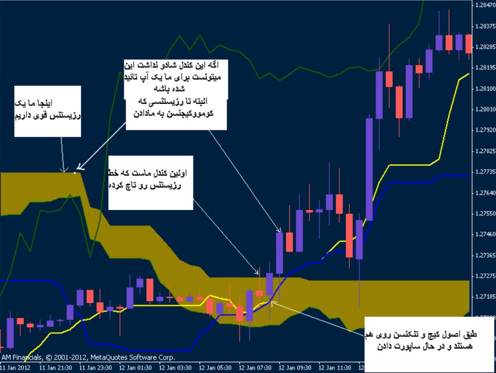 سیستم معاملاتی ایچیموکو کریس _7