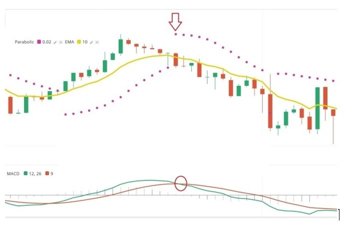 استراتژی الیمپ ترید parabolic