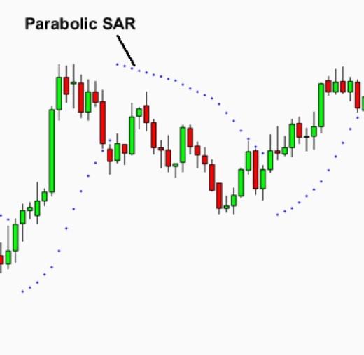 اندیکاتور Parabolic Sar