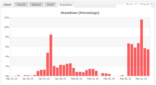 افت سرمایه یا درآودان (drawdown) درصد