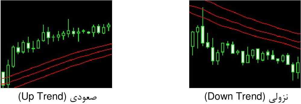 تعریف روند صعودی و نزولی با اندیکاتور Wave
