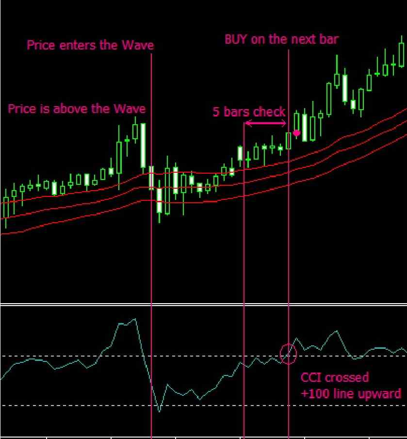 شرایط انجام معامله خرید با استراتژی شکست