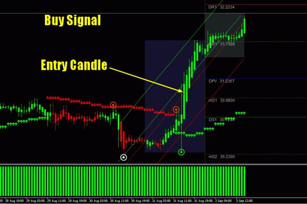 سیگنال خرید طلا