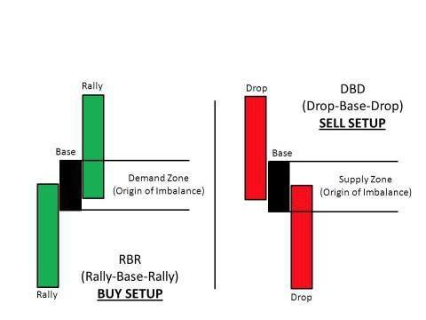 حرکت RBR و DBD