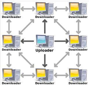 سیستم غیر متمرکز Torrent