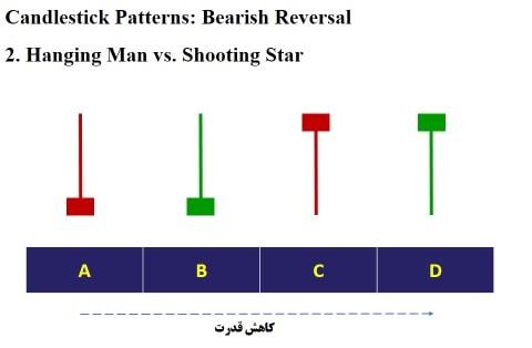 مقایسه ستاره دنباله دار و مرد آویزان