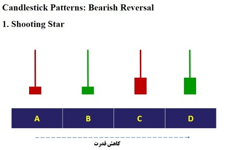 مقایسه قدرت کندل های ستاره دنباله دار