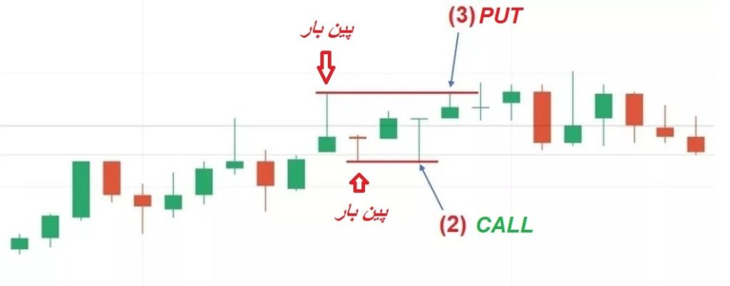 استراتژی pin bar