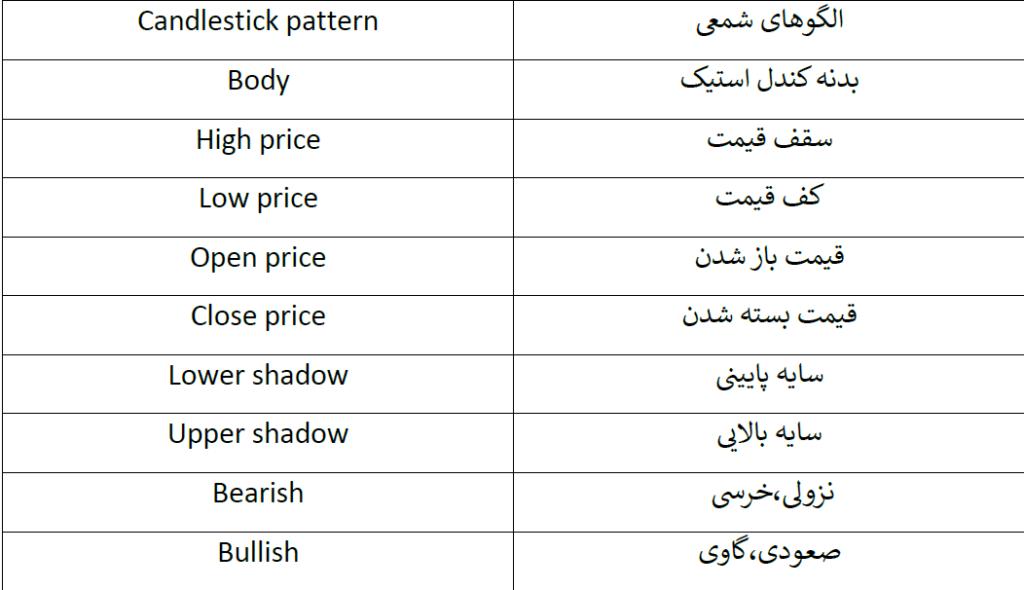 اصطلاحات کاربردی الگوهای کندل استیک
