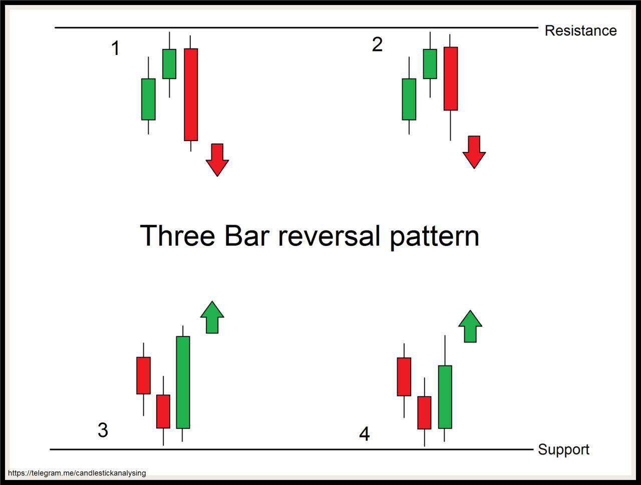 معرفي الگوی کندل استیک سه کندل برگشتی - Three bar reversal pattern