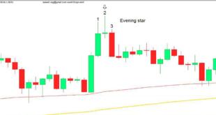 الگوی Evening Star