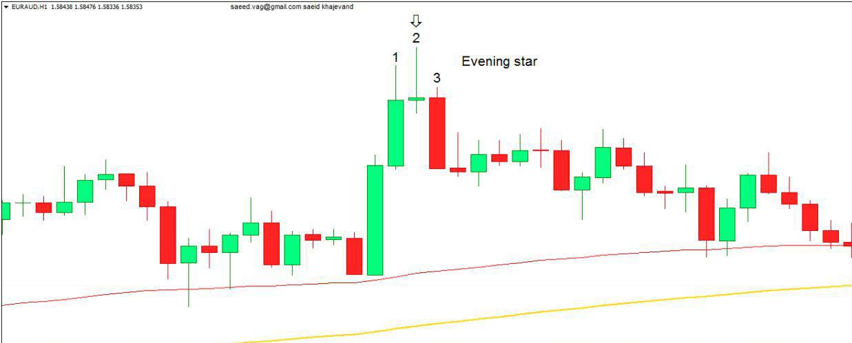 آموزش الگوهای کندل استیک Evening star وMorning Star