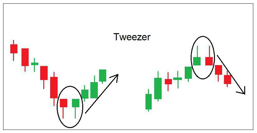 الگوی Tweezer