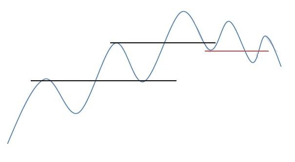 موج اصلاحی چیست