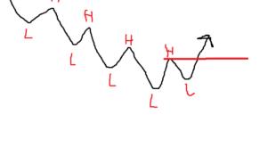 پرایس اکشن - شرط اول روند صعودی