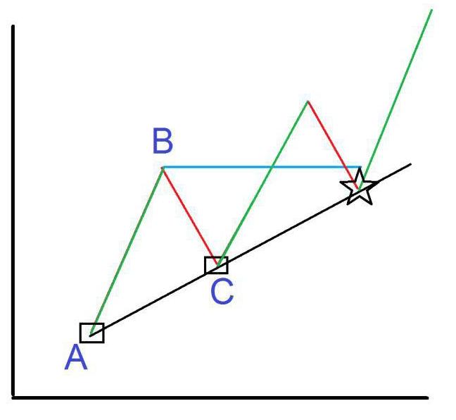 خط روند و کانال قیمتی چیست اند و چگونه رسم میشوند ؟