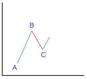 خط روند چیست ؟