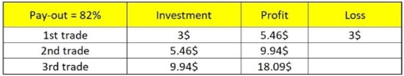 مدیریت سرمایه