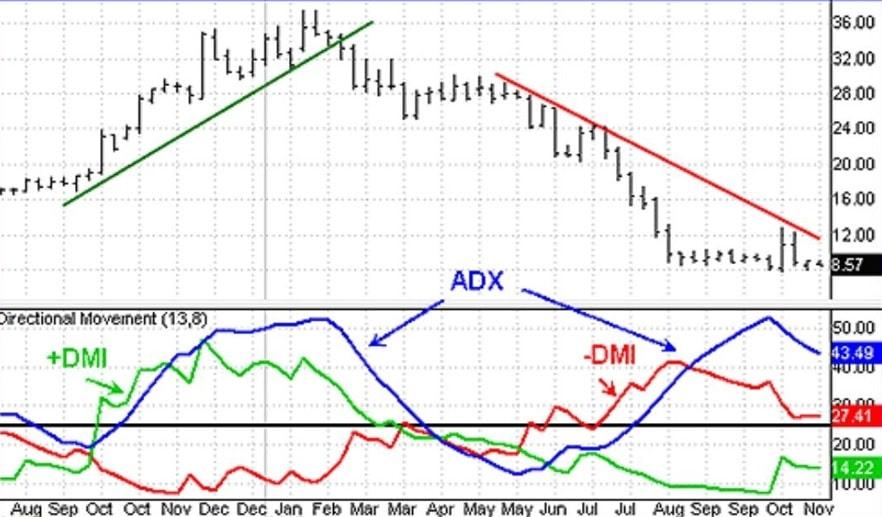 دانلود و آموزش اندیکاتور ADX ؛ شاخصی برای تحلیل تکنیکال قدرت روند