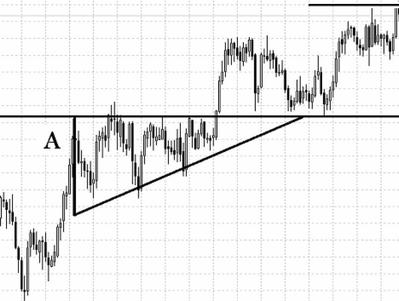 الگوی مثلث رو به بالا