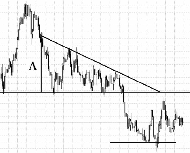 الگوی مثلث رو به پائین
