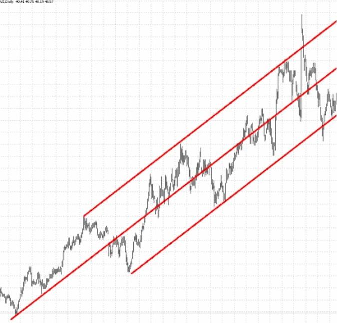 کانال قیمت