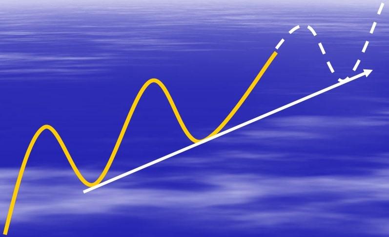 رسم خط روند صعودی