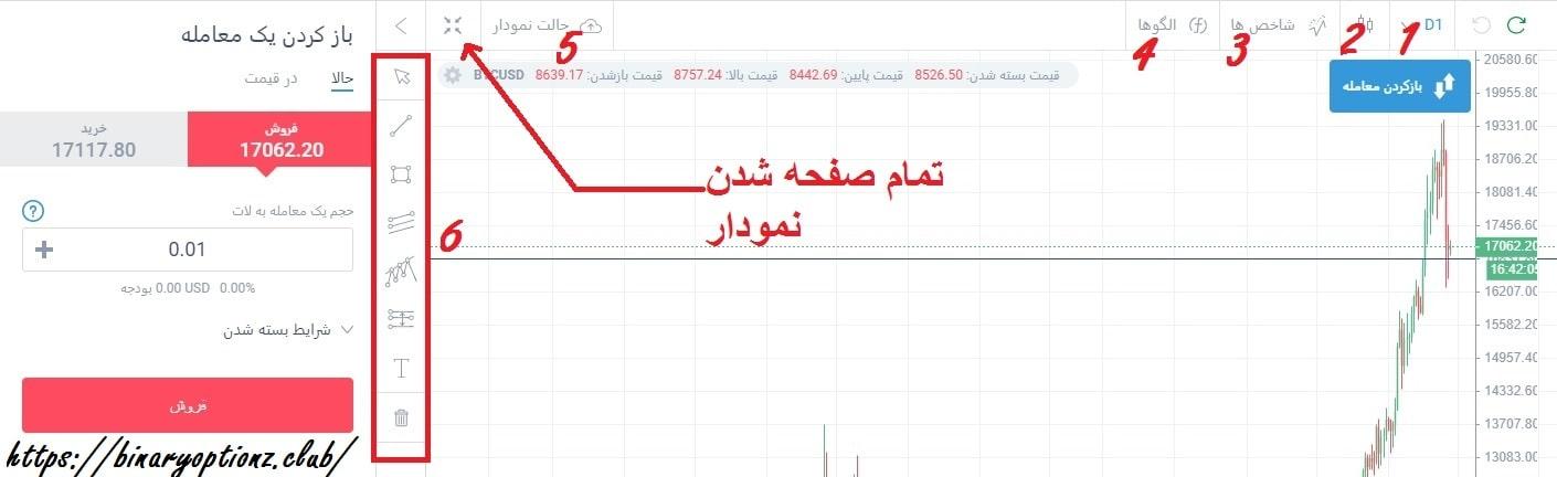 نمودارهای قیمت لایت فارکس