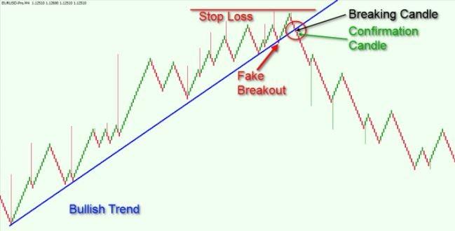 معامله با خط روند در نمودار رنکو